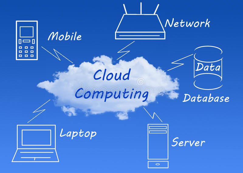 Cloud Computing. Concept diagram in the blue sky vector illustration