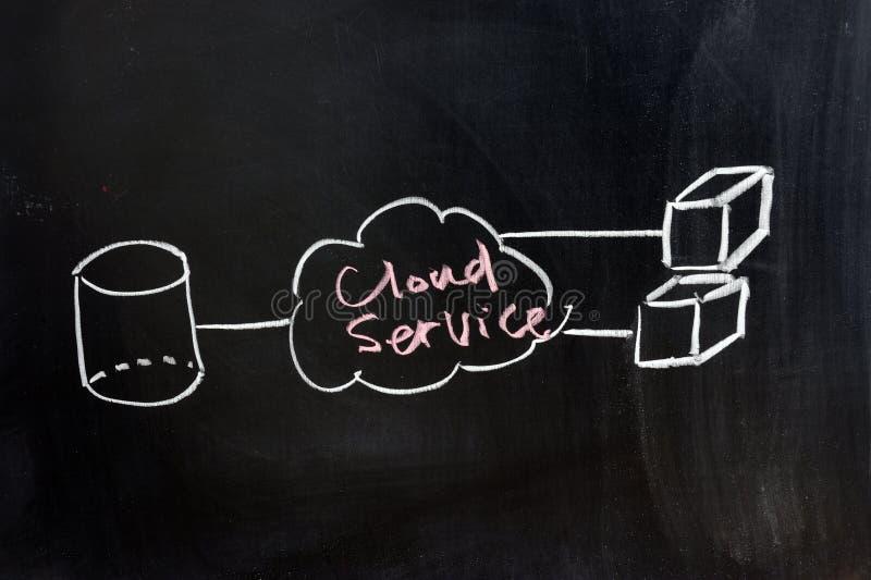 Cloud computing concept. Chalkboard image of cloud computing concept stock photo
