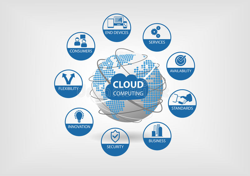 Cloud computing concept visualized with different icons for flexibility, availability, services, consumers. Vector illustration with spinning globe and dotted