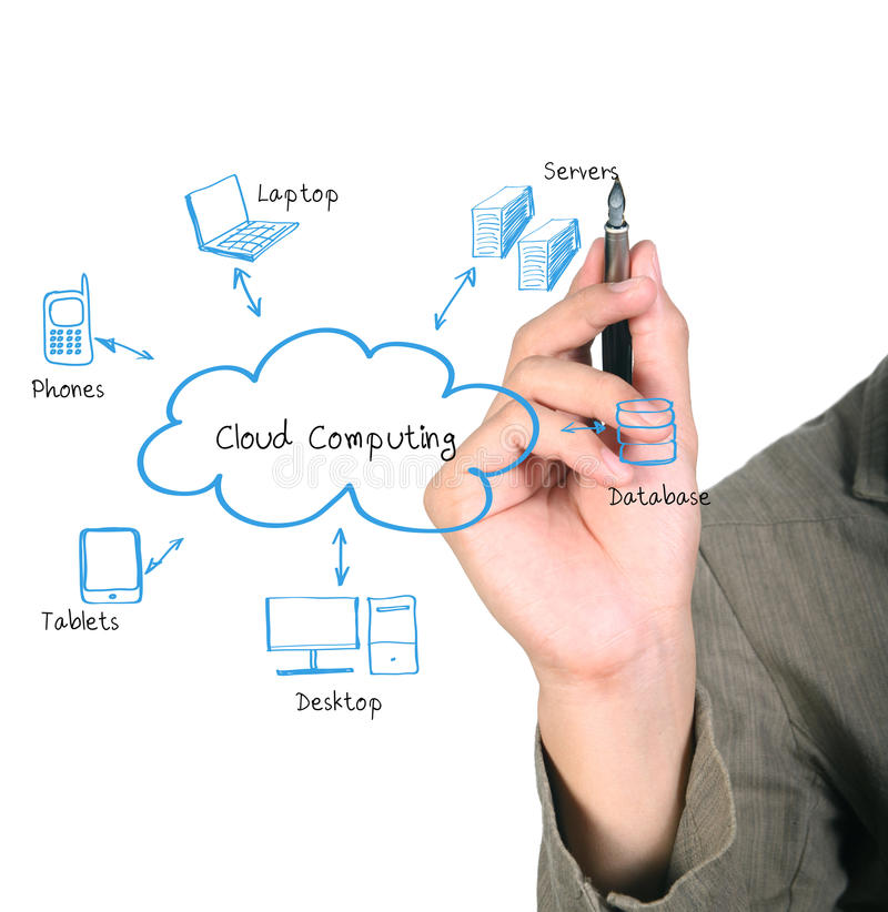 Free Cloud Computing Diagram Royalty Free Stock Image - 20797896