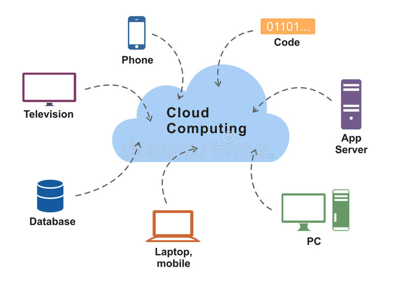 cloud computing technologies and applications 5g and cloud computing technologies, solutions, applications, & services in iot, 2022: cellular service providers will provide mission-critical iot services that non-cell.