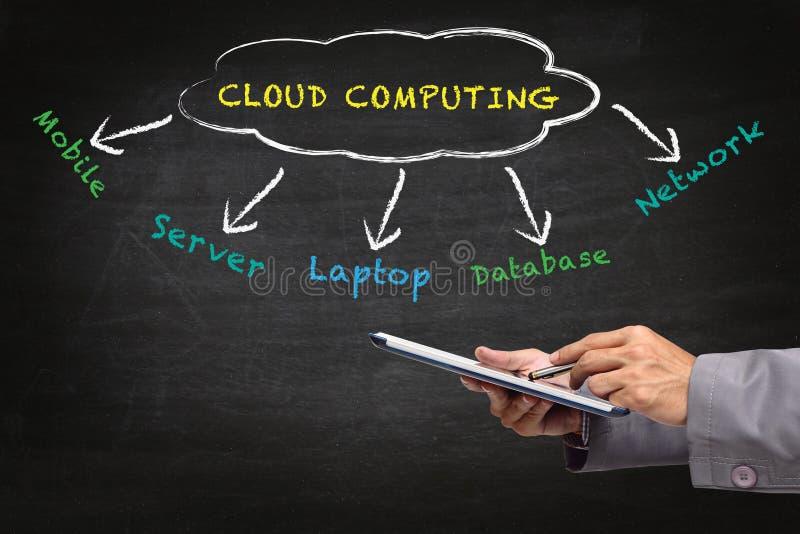 Download Cloud Computing diagram stock illustration. Image of blackboard - 25652179