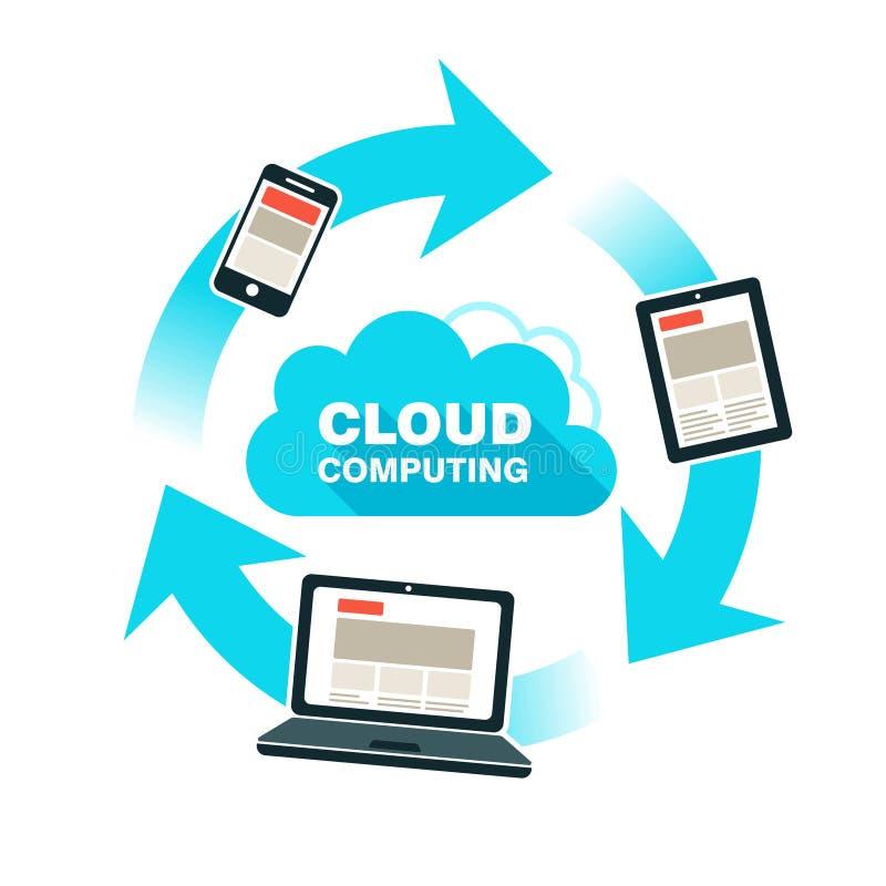Cloud computing, responsive web design vector illustration