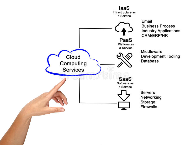 Cloud Computing Services. Presenting diagram of Cloud Computing Services stock photo