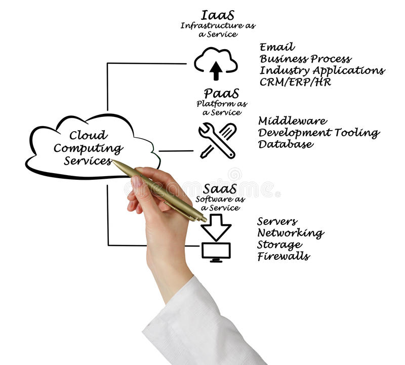 Cloud Computing Services. Presenting Diagram of Cloud Computing Services stock image