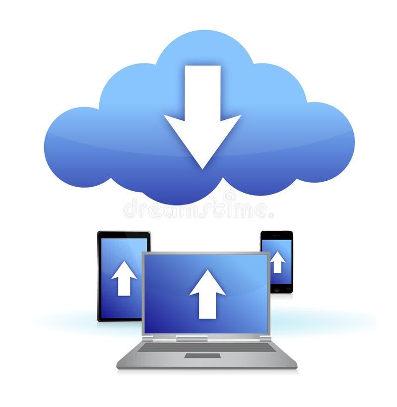 Cloud electronic connection