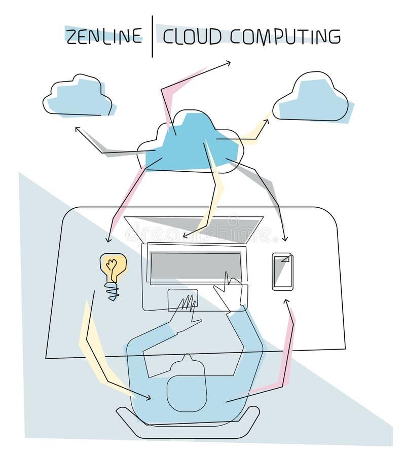 cloud meddelande resurser för begreppet för datoren beräknande lokaliserade bärbar dator stock illustrationer