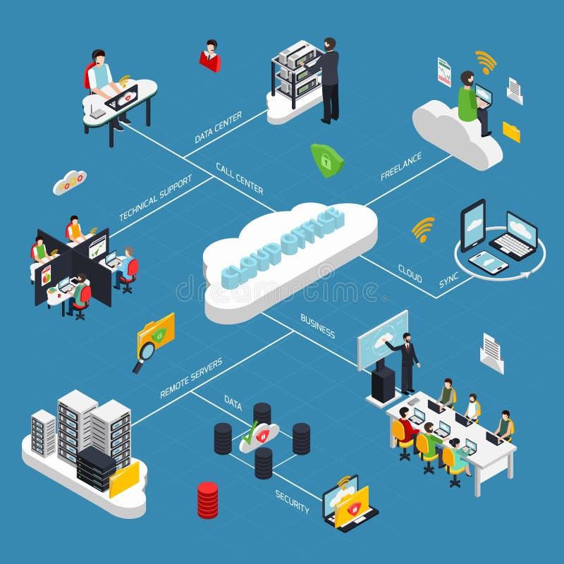 Cloud Office Isometric Flowchart. With data storage symbols vector illustration royalty free illustration