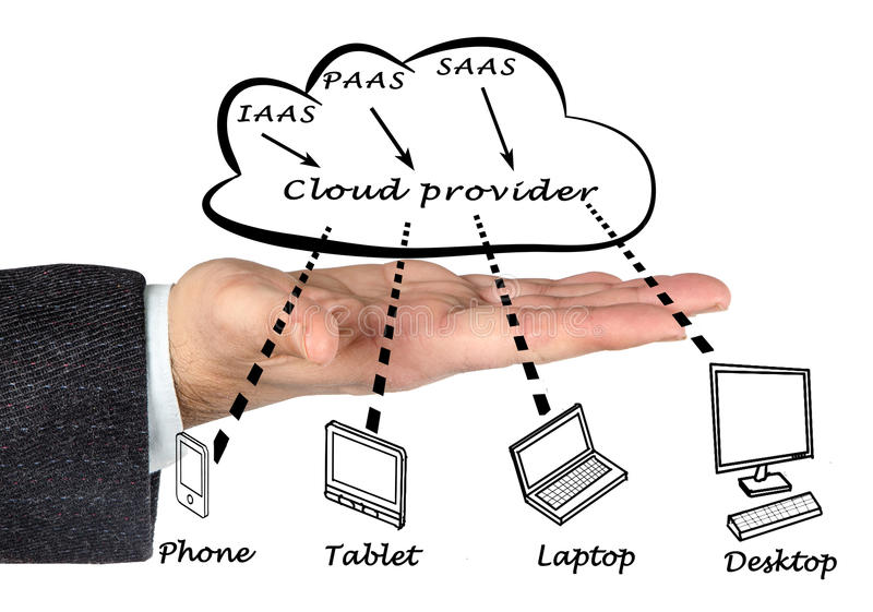 Cloud provider. IAAS, PAAS, SAAS and cloud provider stock photos