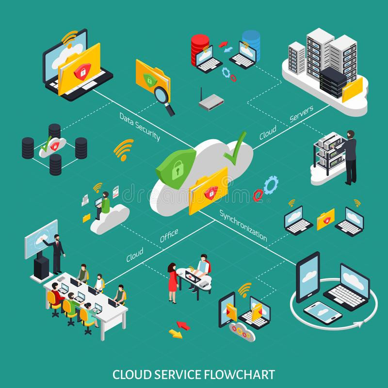 Cloud Service Isometric Flowchart. With data security symbols vector illustration royalty free illustration