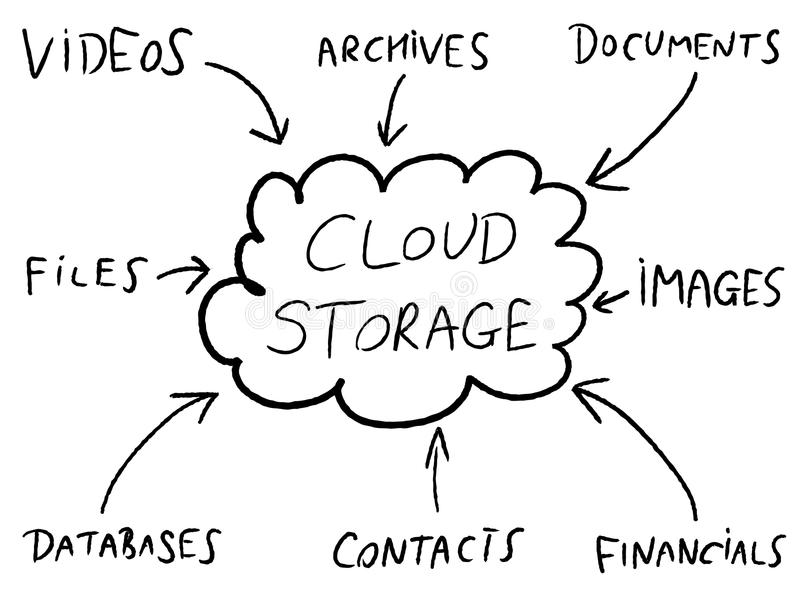 Cloud storage. Online file solutions diagram. Tech industry mind map royalty free illustration
