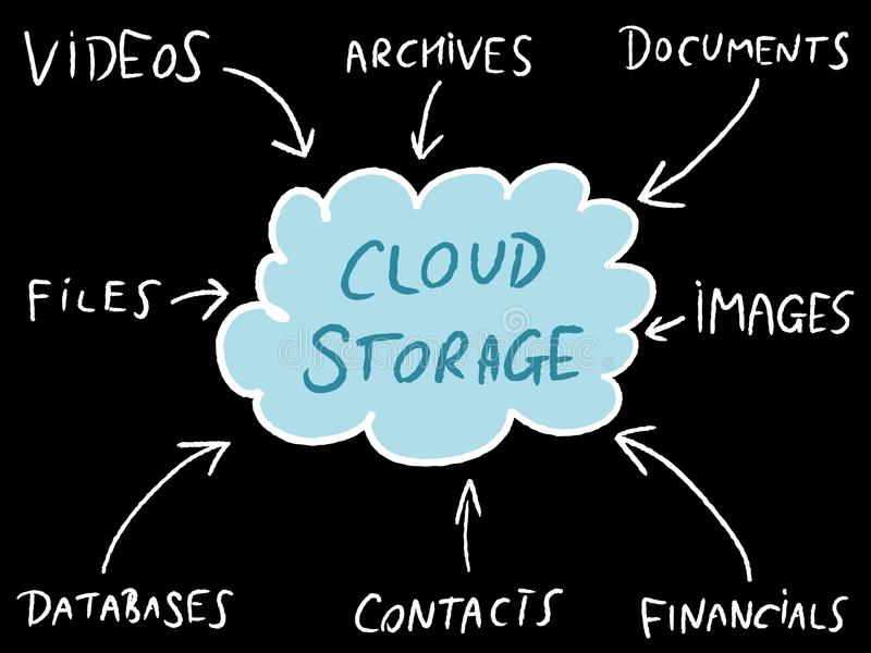 Cloud storage tech. Cloud technology - modern IT tech. Cloud storage mind map vector illustration royalty free illustration
