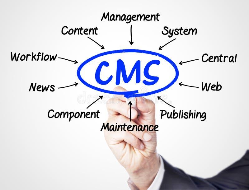 CMS royalty-vrije stock foto
