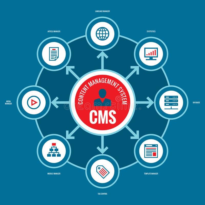 CMS - het systeem van het inhoudsbeheer Bedrijfs infographic concepten vectorlay-out met pictogrammen stock illustratie