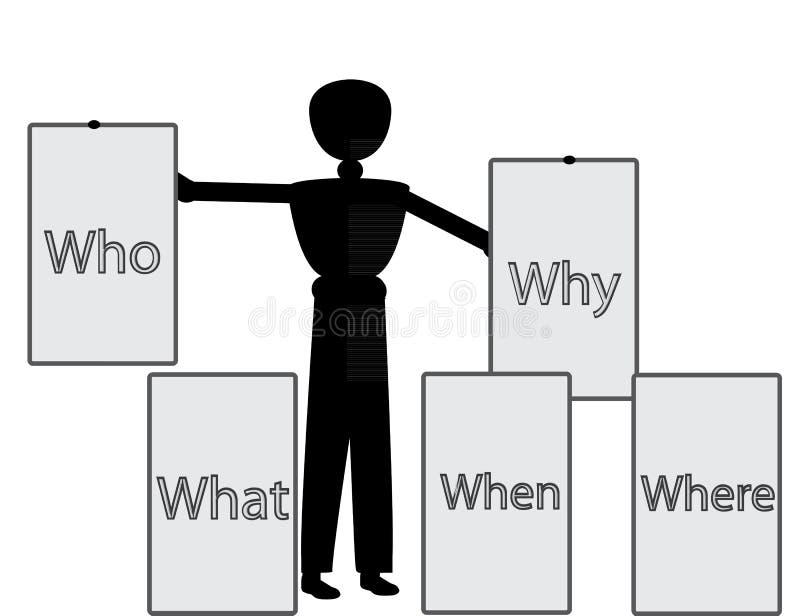 Co dlaczego dokąd gdy ilustracja wektor