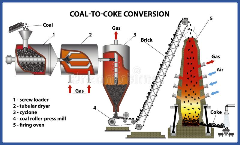Coal-to-coke conversion process. Vector illustration royalty free stock images
