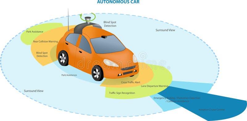 Coche driverless autónomo libre illustration