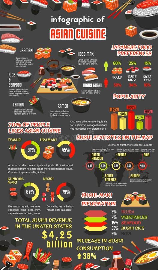 Cocina asiática infographic con el sushi japonés ilustración del vector
