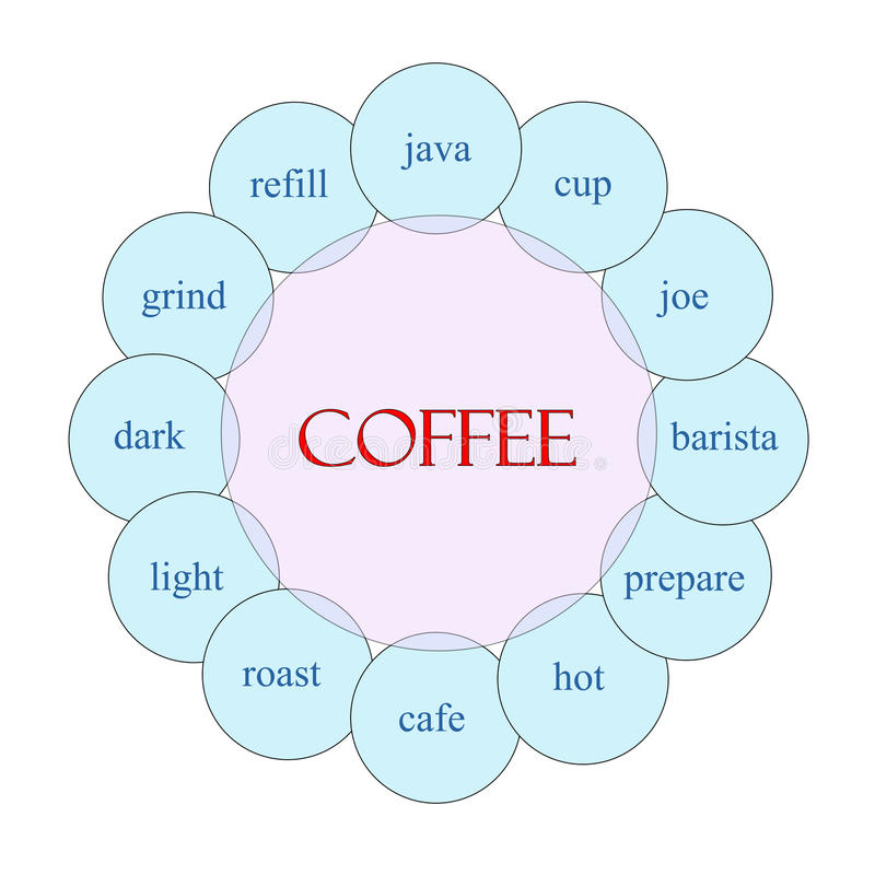 Coffee Circular Word Concept royalty free illustration