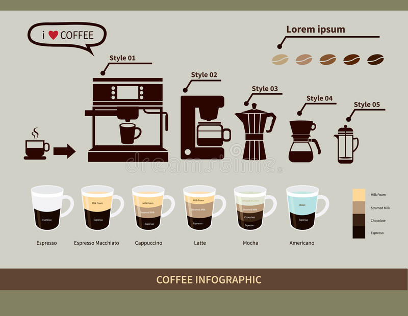 Coffee infographic elements.types of coffee drinks. Vector Coffee infographic elements.types of coffee drinks stock illustration