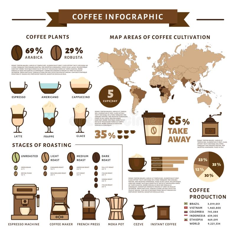 Coffee infographic. Types of coffee. Flat style, vector illustration. stock illustration