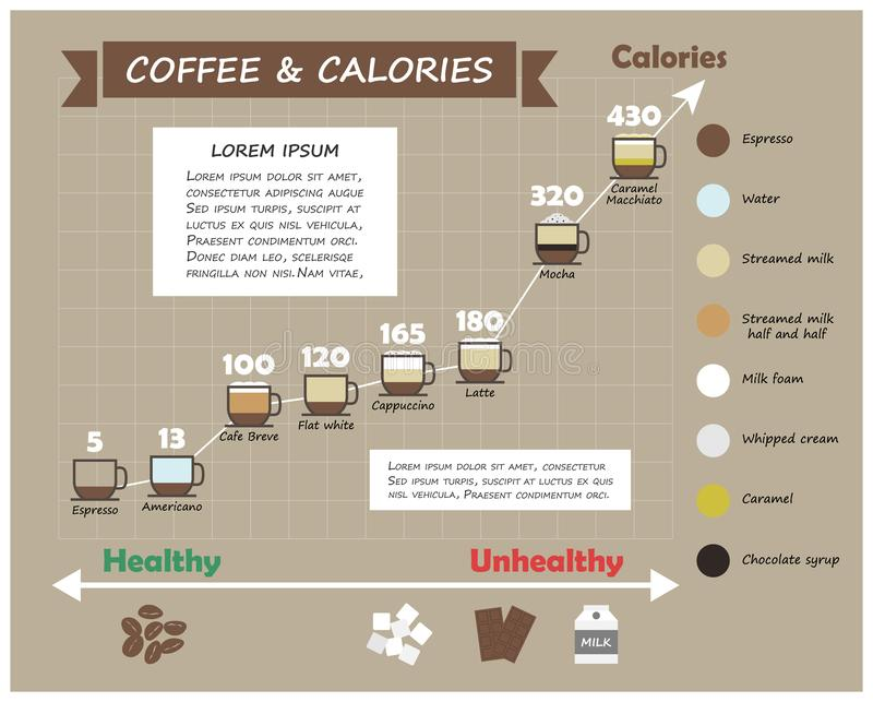 Coffee type and calories infographic . Cup of coffee with multiple color level of liquid ingredient and line graph . Flat and vector illustration