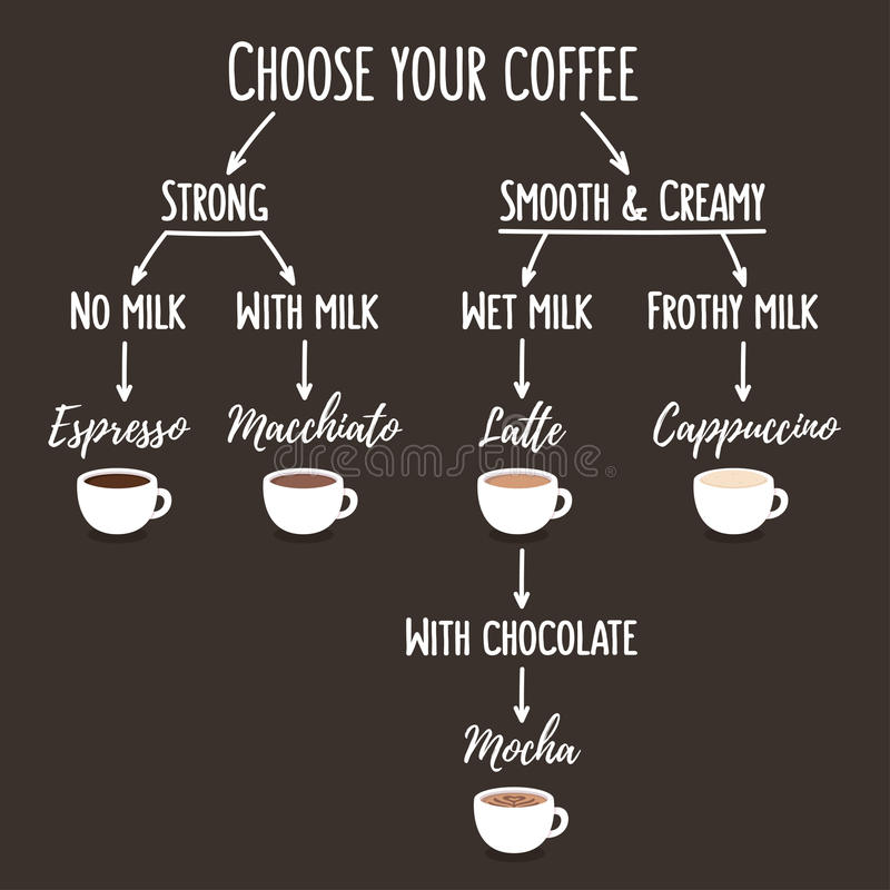 Coffee types chart royalty free illustration