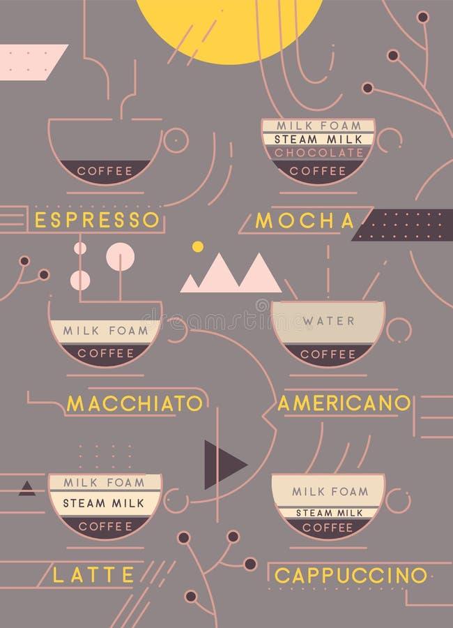 Coffee types vector illustration. Coffee types preparation infographic. Coffee menu royalty free illustration