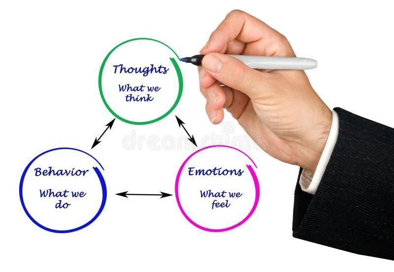 Cognição, emoções, e comportamento imagens de stock royalty free