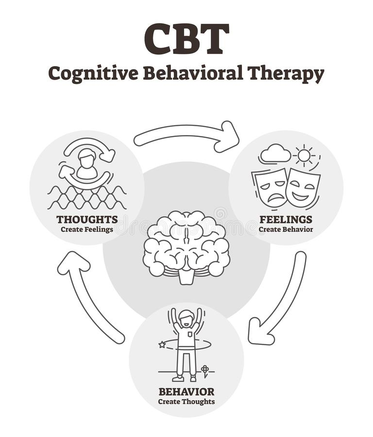 Cognitieve gedragstherapie vectorillustratie Geschetste CBT-verklaring stock illustratie