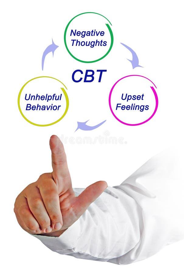Cognitif - cycle comportemental de thérapie image stock