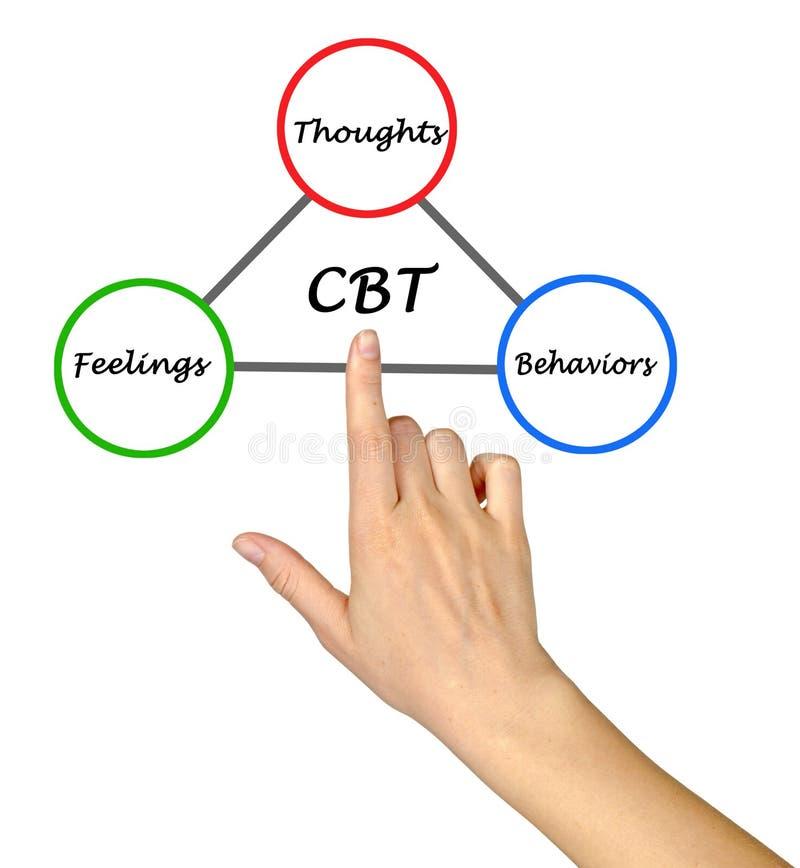 Cognitif - cycle comportemental de thérapie images stock