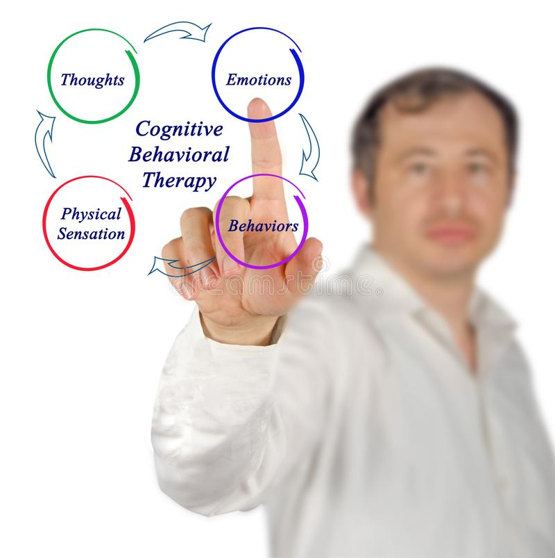 Cognitive-behavioral therapy. Diagram of cognitive-behavioral therapy stock image