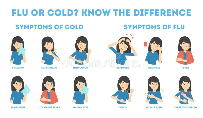 Cold and flu symptoms infographic. Fever and cough. Sore throat. Idea of medical treatment and healthcare. Difference between flu and cold. Flat vector stock illustration