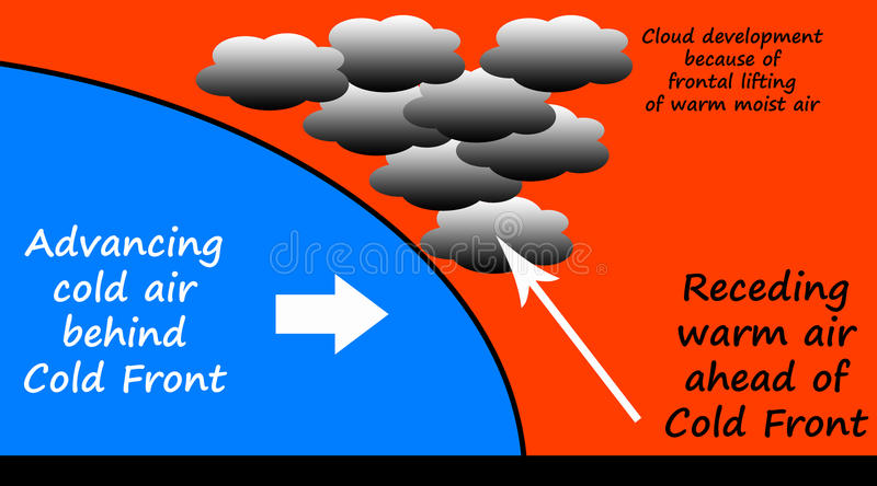Cold front. Illustration of the physics of a meteorological cold front moving through with cloud development stock illustration
