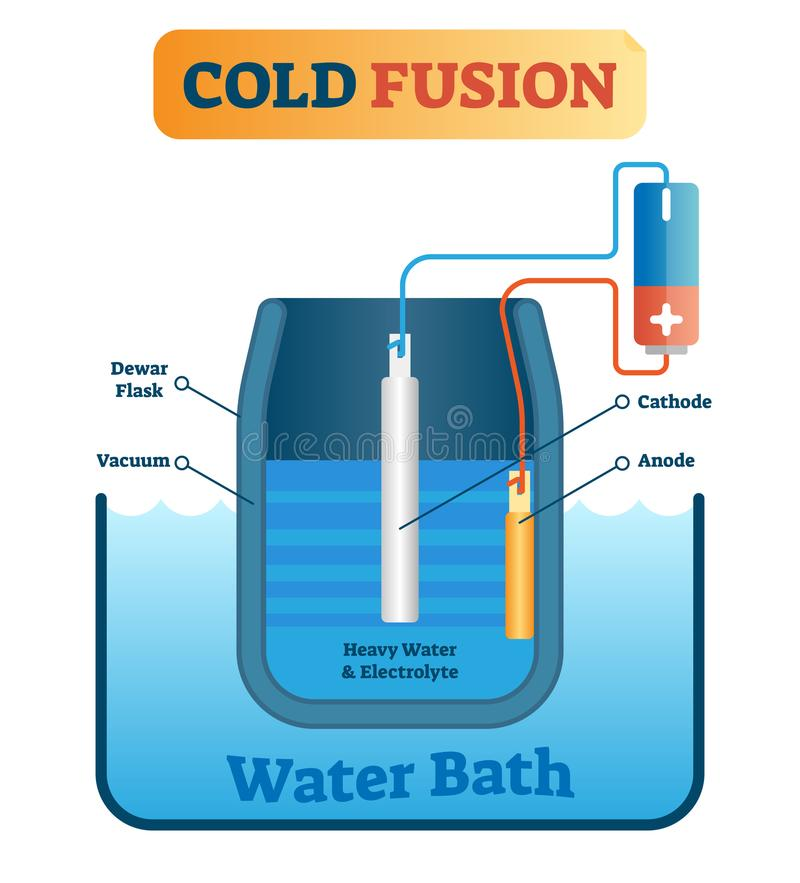 Vector illustration about cold fusion energy production. Scheme with dewar flask, vacuum, cathode, anode, heavy and electrolyte. royalty free illustration