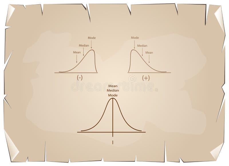 Colección de curva de distribución positiva y negativa en el papel viejo ilustración del vector