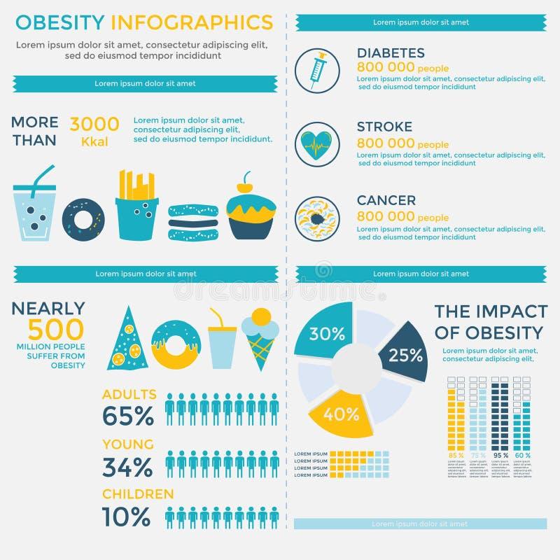 Colección de los elementos de Infographics de la obesidad ilustración del vector