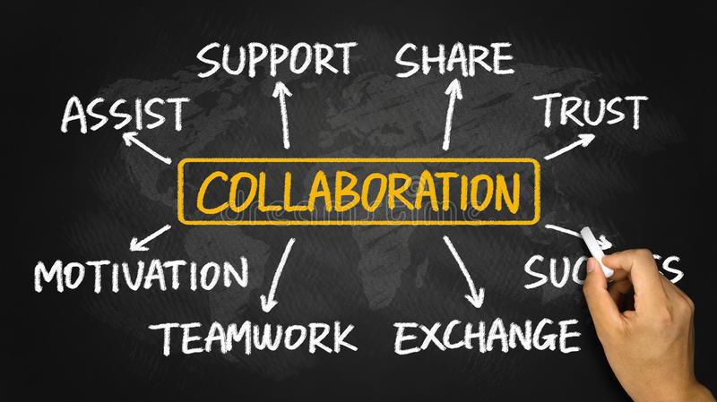 Collaboration flowchart hand drawing on blackboard. Collaboration flowchart concept hand drawing on blackboard royalty free stock images