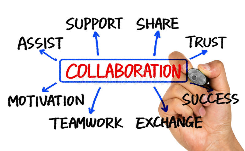 Collaboration flowchart hand drawing on whiteboard. Collaboration flowchart concept hand drawing on whiteboard stock image