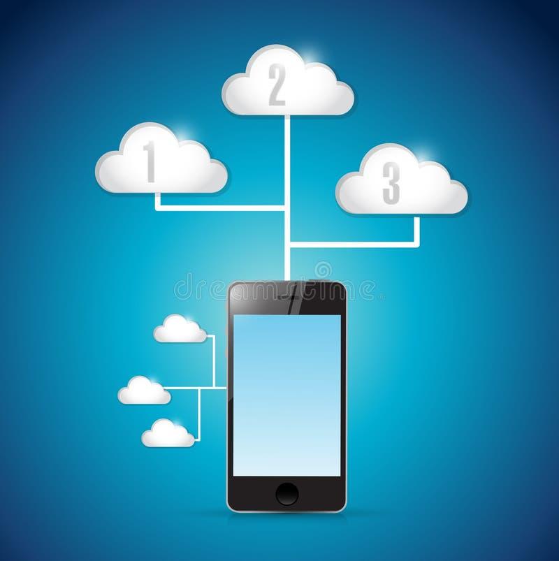Collegamento di calcolo della nuvola di tecnologia dello Smart Phone royalty illustrazione gratis