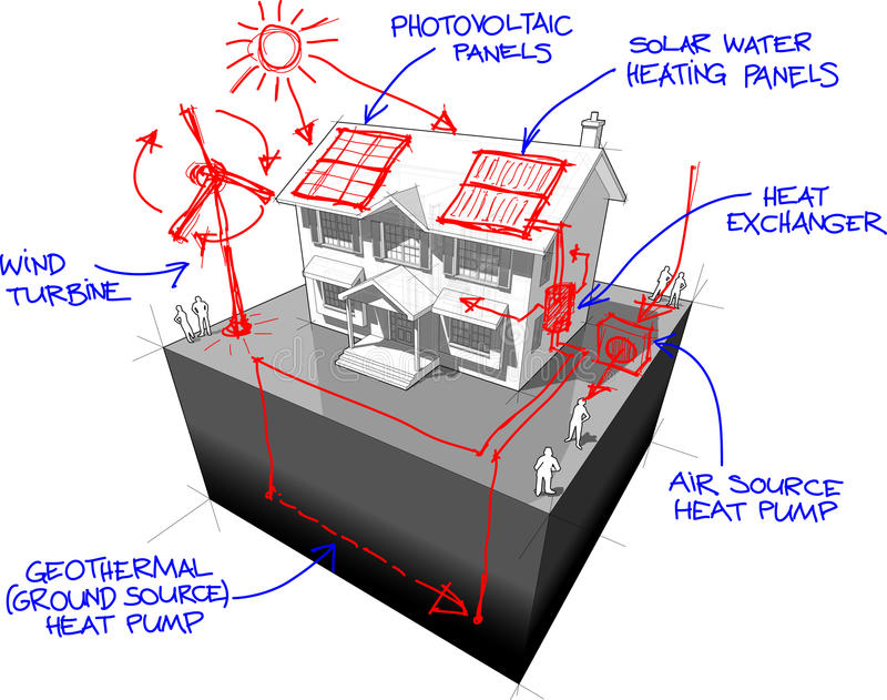 Colonial house and sketches of green energy technologies stock illustration