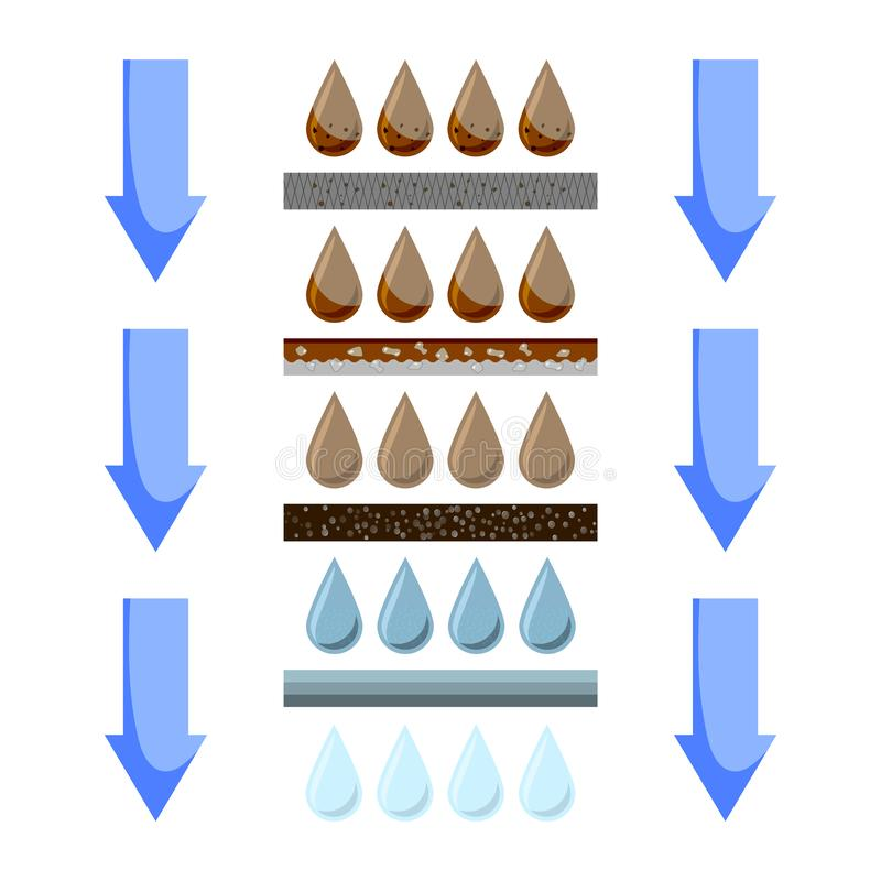 Color illustration of a water filtration system through filters. Removal of various contaminants at each stage of. Filtration. Vector on white background stock illustration