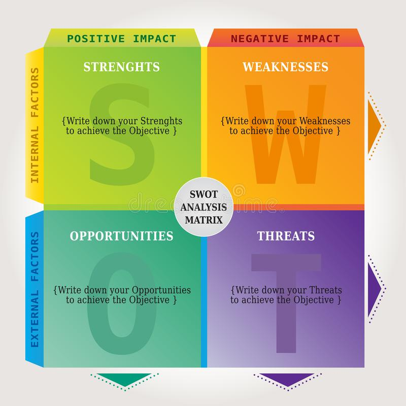 SWOT Analysis Chart Matrix - Marketing and Coaching Tool in multiple Colors. Table Format vector illustration