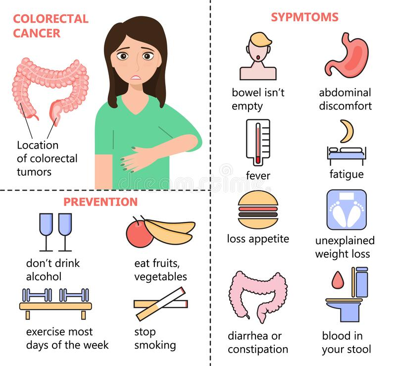 Colon Cancer Symptoms Stock Illustrations 108 Colon Cancer Symptoms Stock Illustrations Vectors Clipart Dreamstime