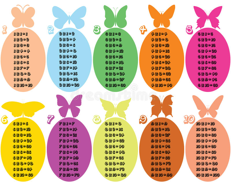 Colorful multiplication table with butterflies. Colorful multiplication table between 1 to 10 with 10 different and colorful butterflies as educational material stock illustration