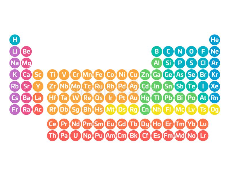 Colorful periodic table of elements. Simple table including element symbol. Divided into categories. Chemical and.  royalty free illustration