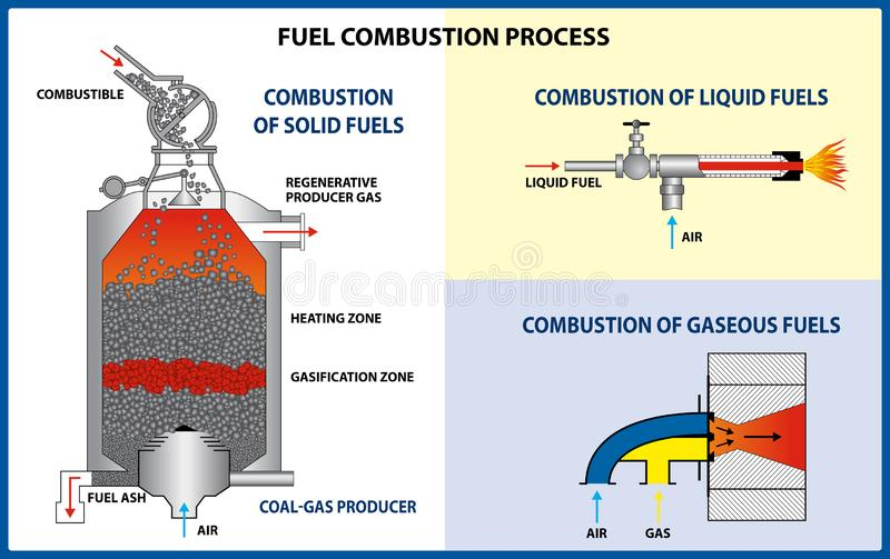 Fuel combustion process. Different types of fuel. Vector illustration royalty free stock image