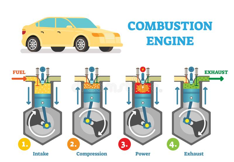 Combustion engine technical vector illustration diagram with fuel intake, compression, explosion and exhaust stages in cylinder. Automotive mechanics, working stock illustration