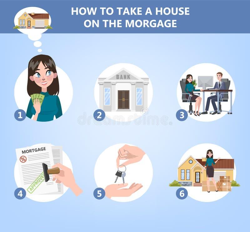 Come comprare un'istruzione della casa Guida per la gente illustrazione di stock